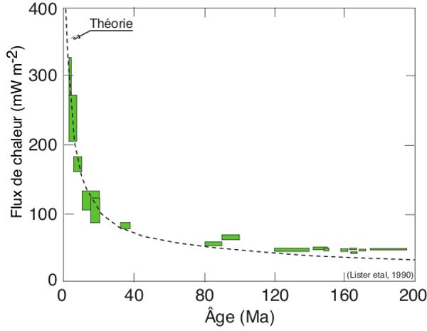 Compilation des données de flux chaleur océanique en fonction de l'âge de la croûte
