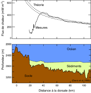 Flux de chaleur (haut), profil topographique et épaisseur sédimentaire (bas) sur le flanc Est de la dorsale Juan de Fuca, en fonction de la distance à la dorsale