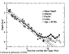Profondeur du plancher oceánique en fonction de la racine carrée de son âge