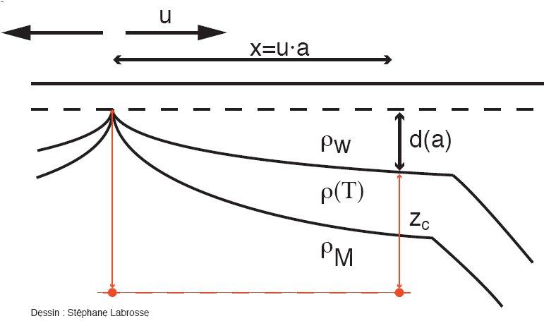 Modèle schématique de lithosphère océanique prenant en compte, de façon exagérée, l'enfoncement du plancher océanique