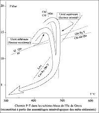Chemin P-T dans les schistes bleus de l'Île de Groix (reconstitué à partir des assemblages minéralogiques des métasédiments)