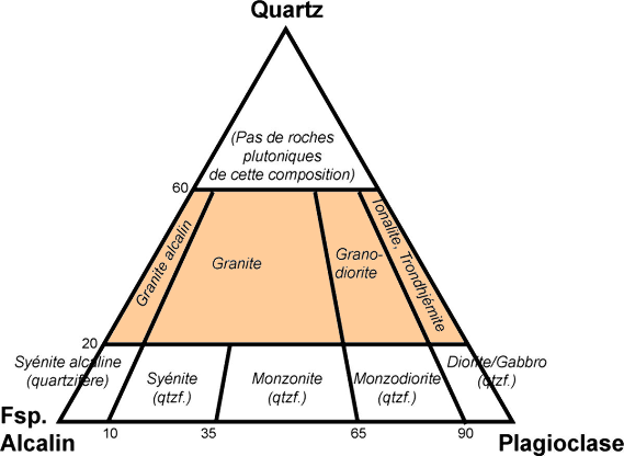 Classification des roches plutoniques