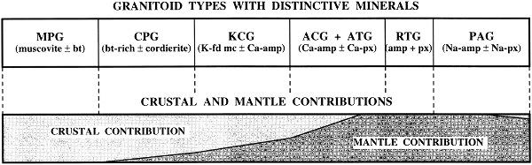 Contributions relatives du manteau et de la croûte (continentale) à la formation des granites (Barbarin 1999)