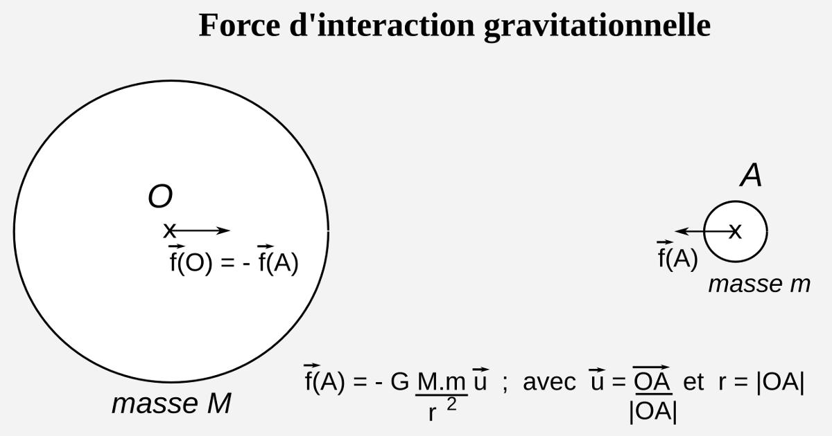 Interaction gravitationnelle entre deux corps massiques