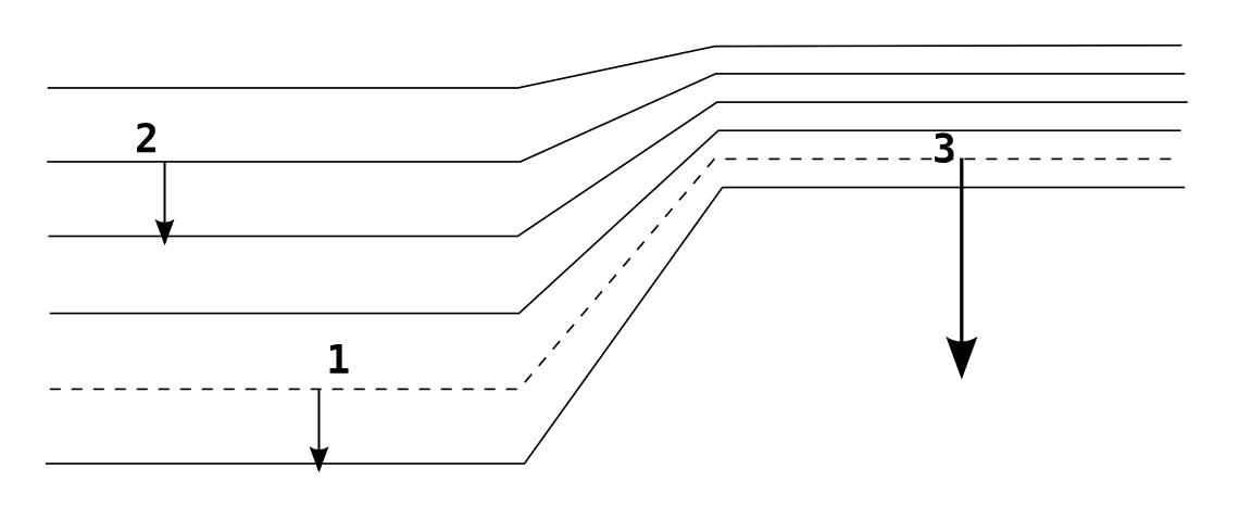 Illustration de l'analogie pente - champ, courbes de niveau - équipotentielles