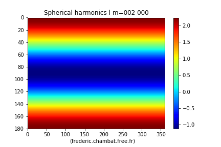 L'harmonique sphérique Y20