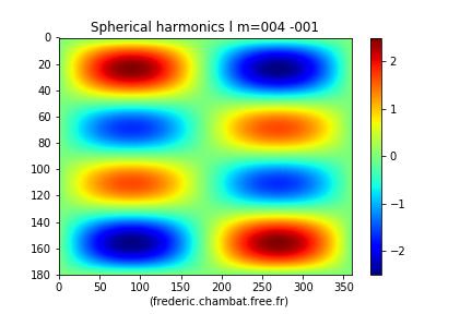 L'harmonique sphérique Y4−1