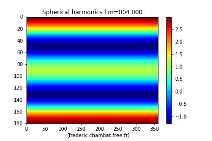 L'harmonique sphérique Y40