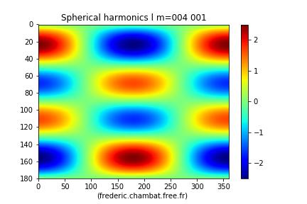 L'harmonique sphérique Y41