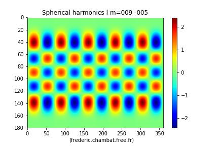 L'harmonique sphérique Y9−5