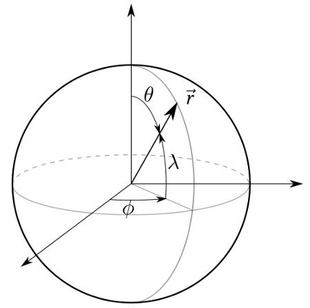 Coordonnées sphériques (rappel)