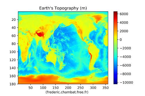 La topographie terrestre