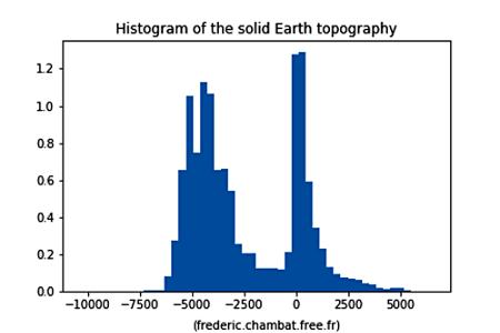 Distribution des altitudes sur Terre