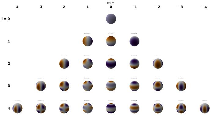 Présentation des harmoniques sphériques Ylm de tout degré m jusqu'à l'ordre l=4