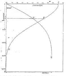 Courbe OPQ : accroissement de la température avec la profondeur - Courbe AP'R : taux d'accroissement de la température