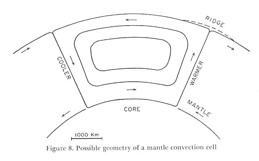 Géométrie possible d'une cellule de convection du manteau proposée par Hess