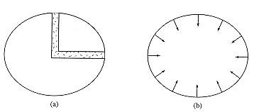 Modèle pour le calcul de l'aplatissement de la Terre selon Newton (a) et Huygens (b)