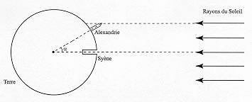 Estimation précise de la circonférence de la Terre par Eratosthène