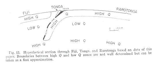 Coupe hypothétique à travers Les Fiji, Tonga et Rarotonga selon Oliver et Isacks, 1967