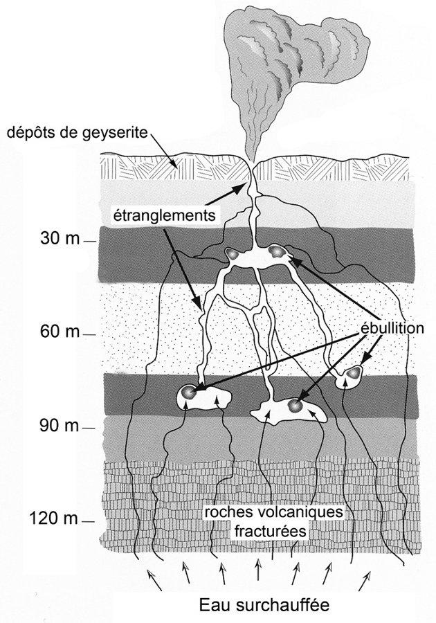Coupe schématique d'un geyser