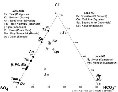 Classification des lacs volcaniques en fonction de la concentration en anions