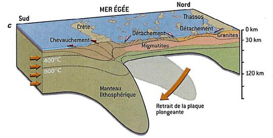 """Schéma du """"retrait du panneau plongeant"""" (slab rollback) et du recul de la fosse de subduction (trench retreat) associé à l'étirement de la région égéenne"""