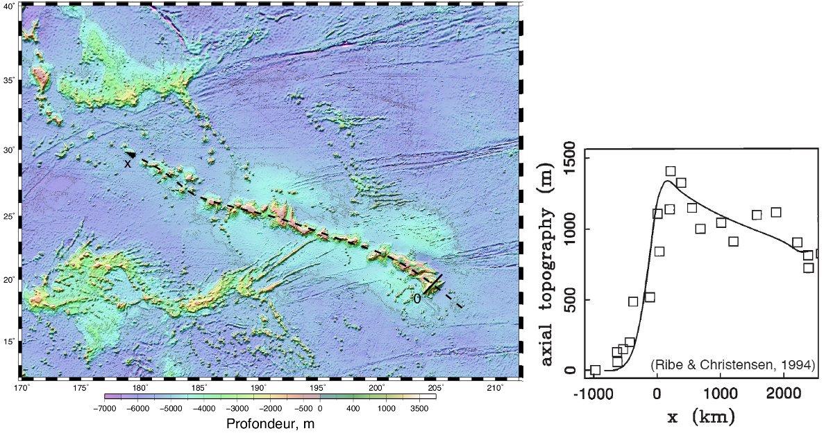 Topographie des fonds océaniques autour de la chaîne hawaiienne et topographie (relative au plancher océanique normal) observée après suppression des îles le long de l'axe du bombement (carrés) et modélisée (courbe)