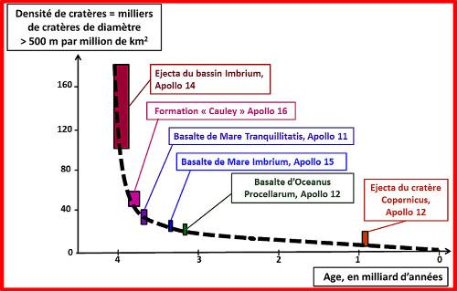 Relation âge / densité de cratères sur la Lune