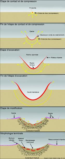 Mécanisme de formation d'un cratère simple
