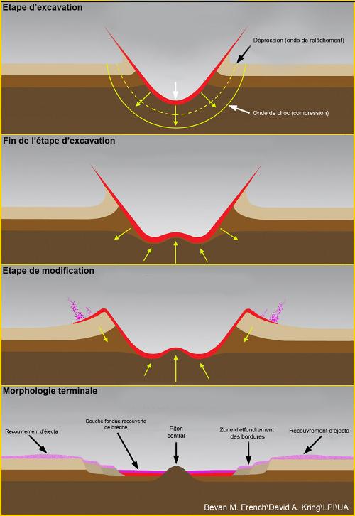 Mécanisme de formation d'un cratère complexe