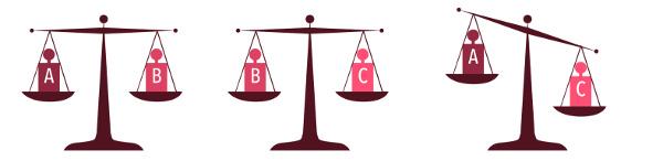 Comparaison de masses à l'aide d'une balance à plateaux