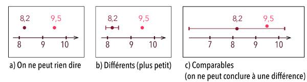 Comparaison d'une mesure avec une valeur de référence