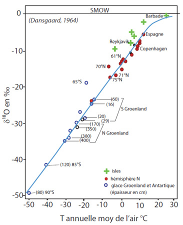 Variation de la composition isotopique du δ18O des précipitations en fonction de la température moyenne annuelle de l'air