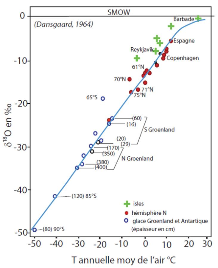 Quels sont les isotopes les plus couramment utilisés dans la datation radiométrique