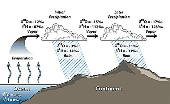 Variation de la composition isotopique du δ18O des précipitations en fonction de la distance à la source principale de vapeur d'eau