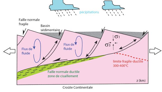 Schéma structural d'une zone orogénique en extension montrant les relations entre circulations de fluides et zones de déformations fragiles et ductiles