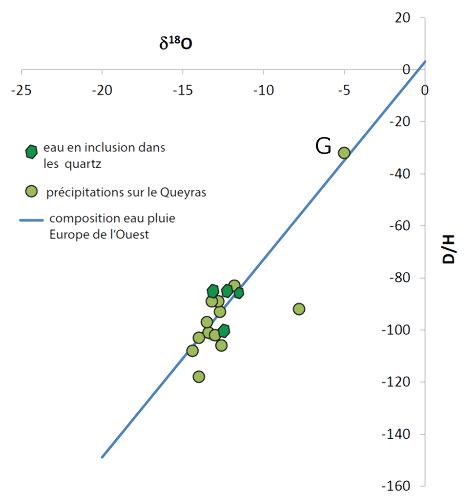 Composition isotopique de l'eau libre et des inclusions fluides des fentes de quartz du Massif du Chenaillet (Alpes)