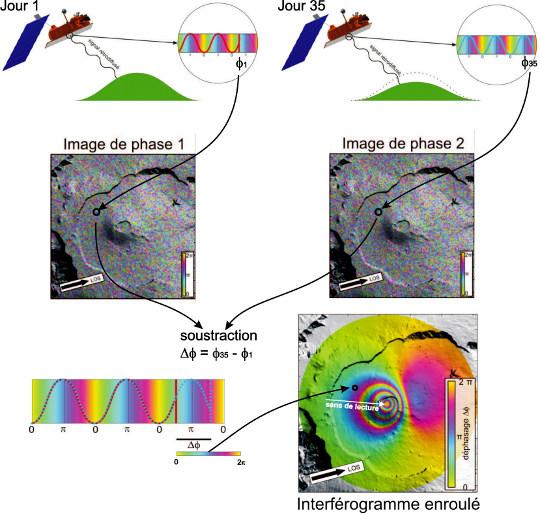 Principes de l'interférométrie radar (InSAR)