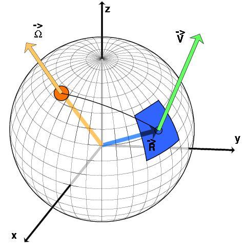 La composition des vecteurs en coordonnées sphériques: comment on obtient le mouvement d'une plaque à partir de son pôle de rotation
