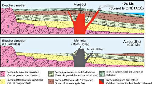 Schéma de la mise en place du Mont Royal, Montréal (Québec, Canada)