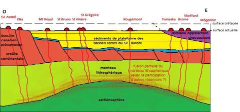 Coupe schématique de la province magmatique montérégienne dans son contexte géologique régional
