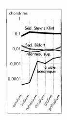Distribution des platinoïdes dans les sédiments de la limite K-T, dans le manteau et la croûte océanique