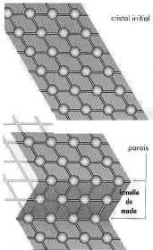 Réseaux atomiques d'un cristal de quartz avant et après développement d'une lamelle de macle mécanique