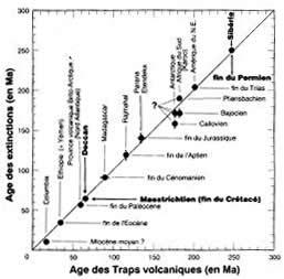 Corrélation entre l'âge des grands trapps et des principales extinctions d'espèces depuis la fin du Permien