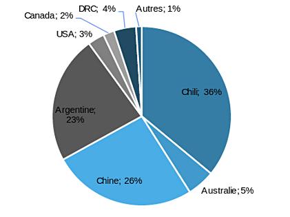 Répartition géographiques des réserves de lithium (total: 102 Mt Li)