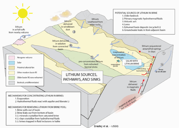 Modèle théorique de formation d'un gisement de lithium de type saumure
