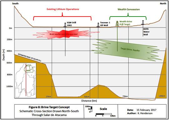 Coupe conceptuelle dans le salar d'Atacama montrant le projet d'exploitation de saumures plus profondes dans la partie Nord du bassin