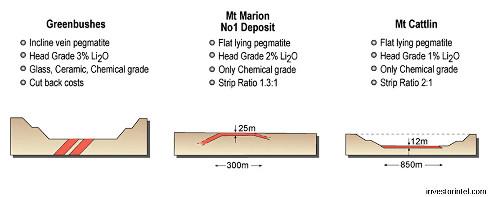 Caractéristiques de la minéralisation en spodumène des principaux gisements de lithium australiens