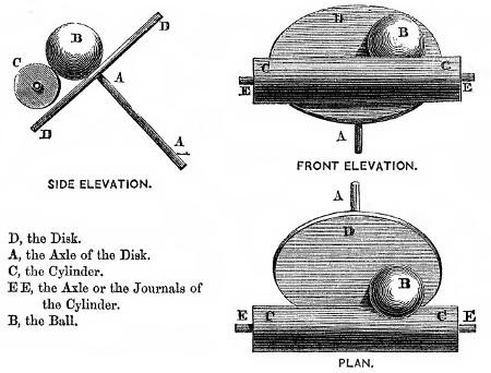 Dessins descriptif du mécanisme de l'analyseur harmonique de Kelvin