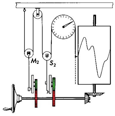 Exemple de tracé par l'appareil de la composition de deux coefficients